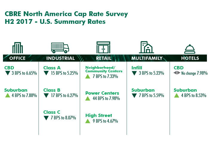 CBRE Research | North America Second Half 2017 Cap Rate Survey